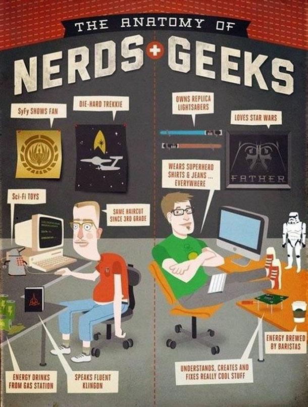 Qual a diferença entre nerds e geeks?